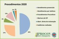 Mais de 3 mil procedimentos foram realizados pelo PROCON em 2020.